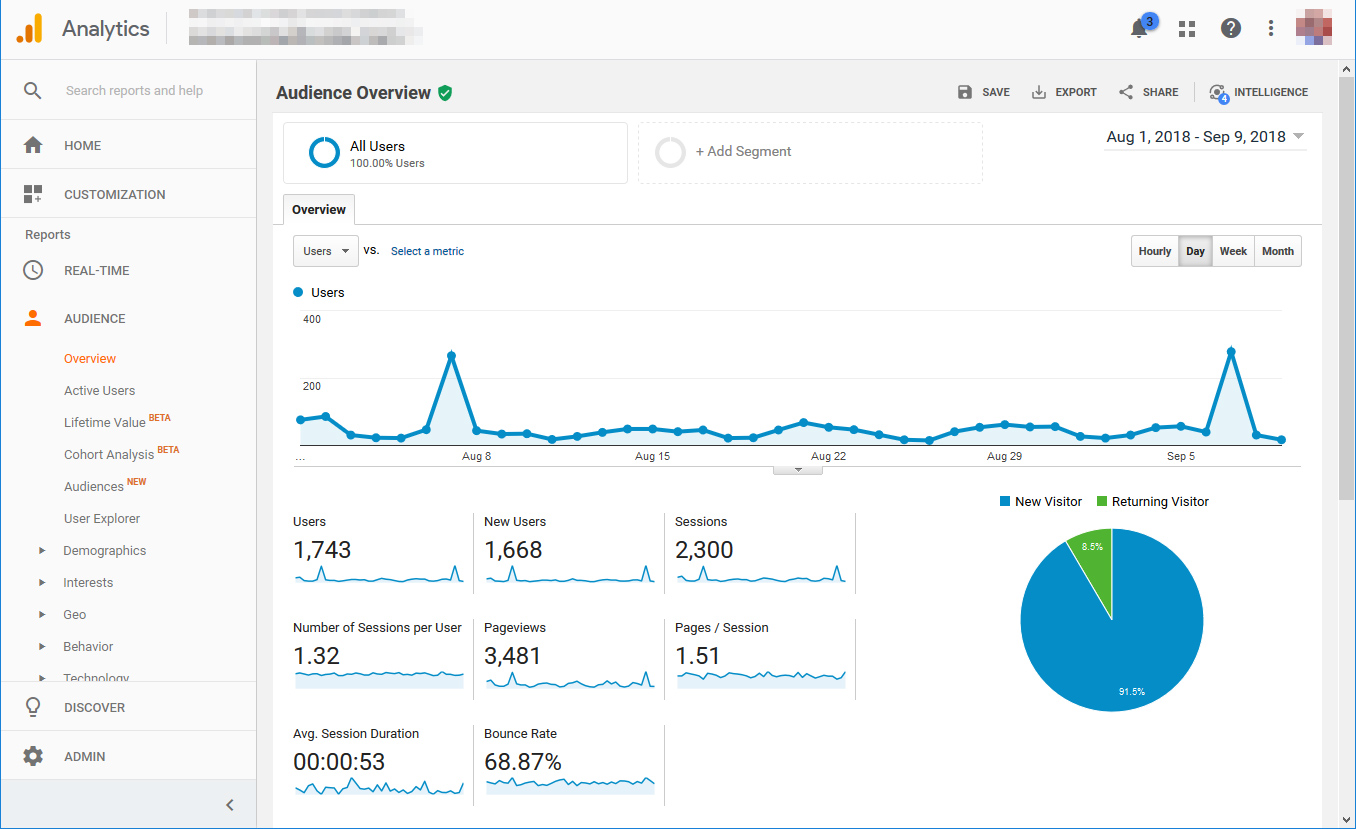 Google Analytics Audience Dashboard